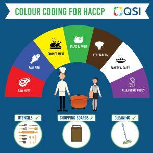 colour coding for HACCP