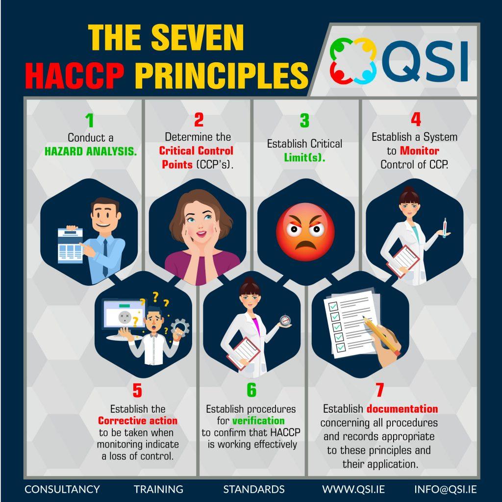 Seven Haccp Principles Qsi