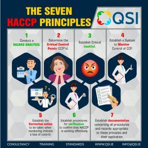 Seven HACCP Principles